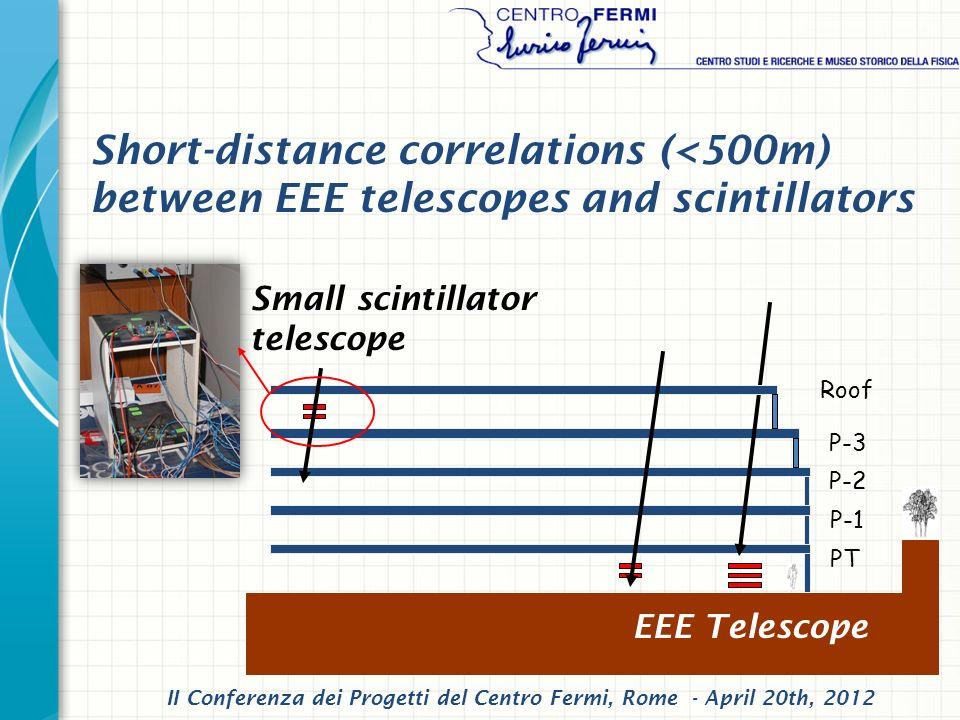 Short-distance correlations (<500m) between EEE telescopes and scintillators PT P-1 P-2 P-3 Roof EEE Telescope Small scintillator telescope II Conferenza dei Progetti del Centro Fermi, Rome - April 20th, 2012