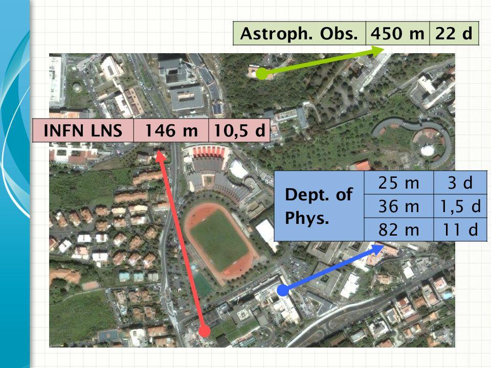 Astroph. Obs.450 m22 d Dept. of Phys. 25 m3 d 36 m1,5 d 82 m11 d INFN LNS146 m10,5 d