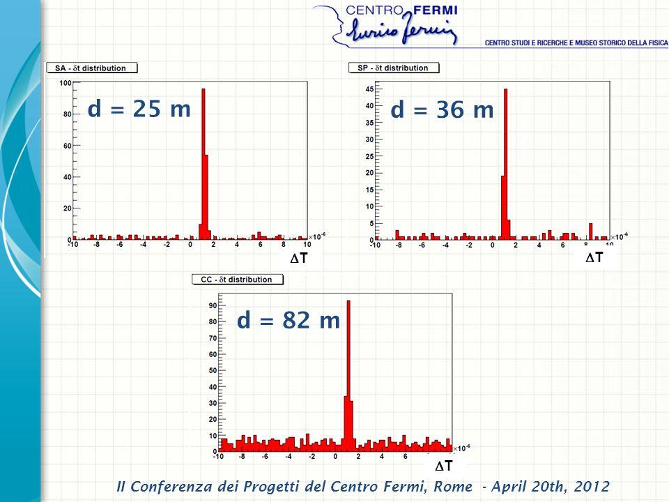 d = 36 m d = 82 m d = 25 m II Conferenza dei Progetti del Centro Fermi, Rome - April 20th, 2012 T T T