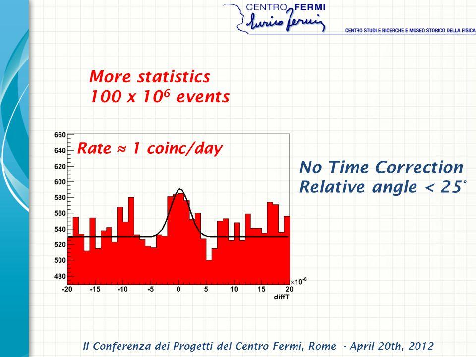 More statistics 100 x 10 6 events No Time Correction Relative angle < 25° II Conferenza dei Progetti del Centro Fermi, Rome - April 20th, 2012 Rate 1 coinc/day