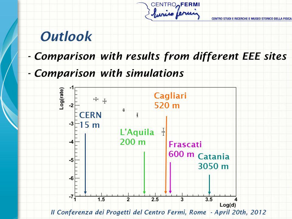 Outlook - Comparison with results from different EEE sites - Comparison with simulations CERN 15 m LAquila 200 m Cagliari 520 m Frascati 600 m Catania 3050 m II Conferenza dei Progetti del Centro Fermi, Rome - April 20th, 2012