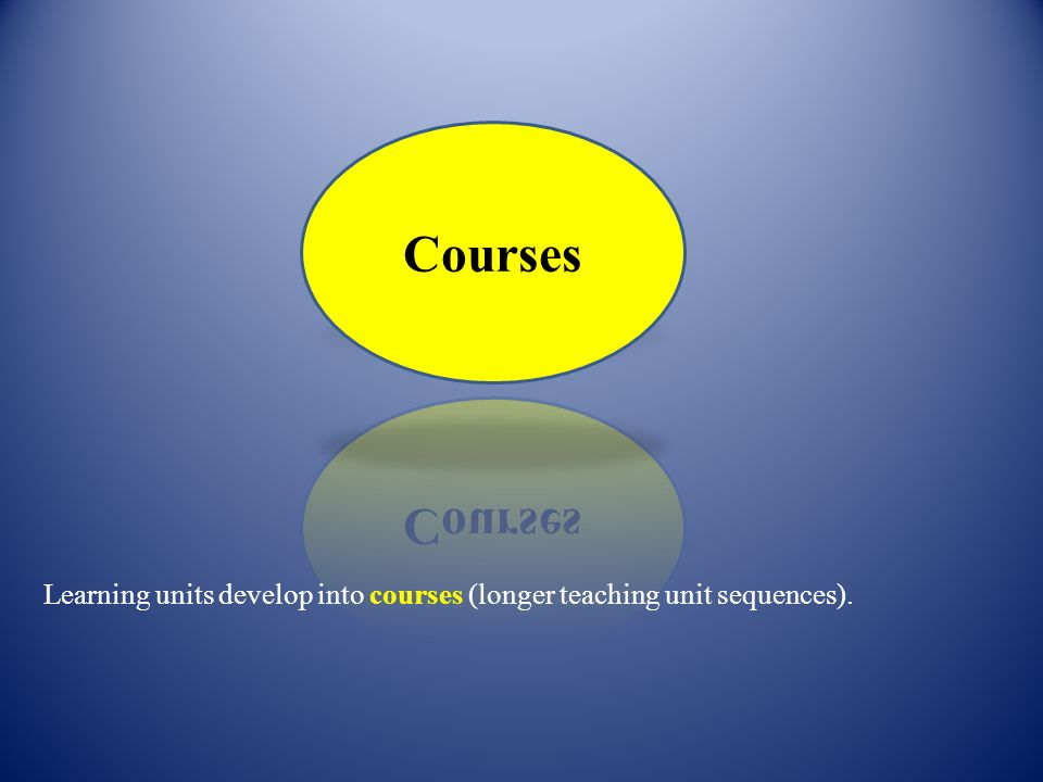 Learning units develop into courses (longer teaching unit sequences).