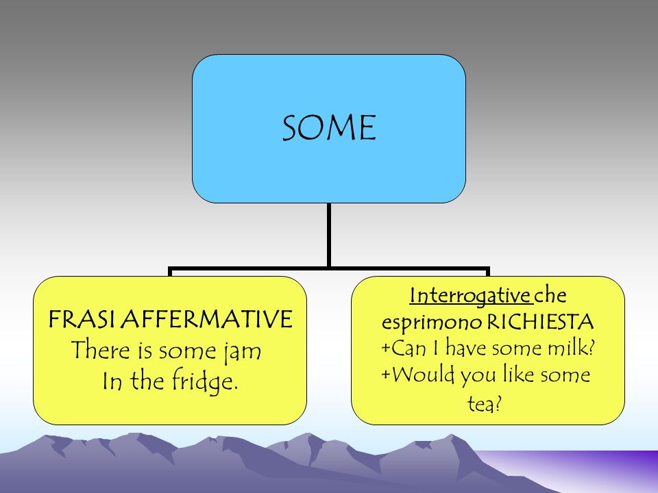 SOME FRASI AFFERMATIVE There is some jam In the fridge. Interrogative che esprimono RICHIESTA +Can I have some milk? +Would you like some tea?