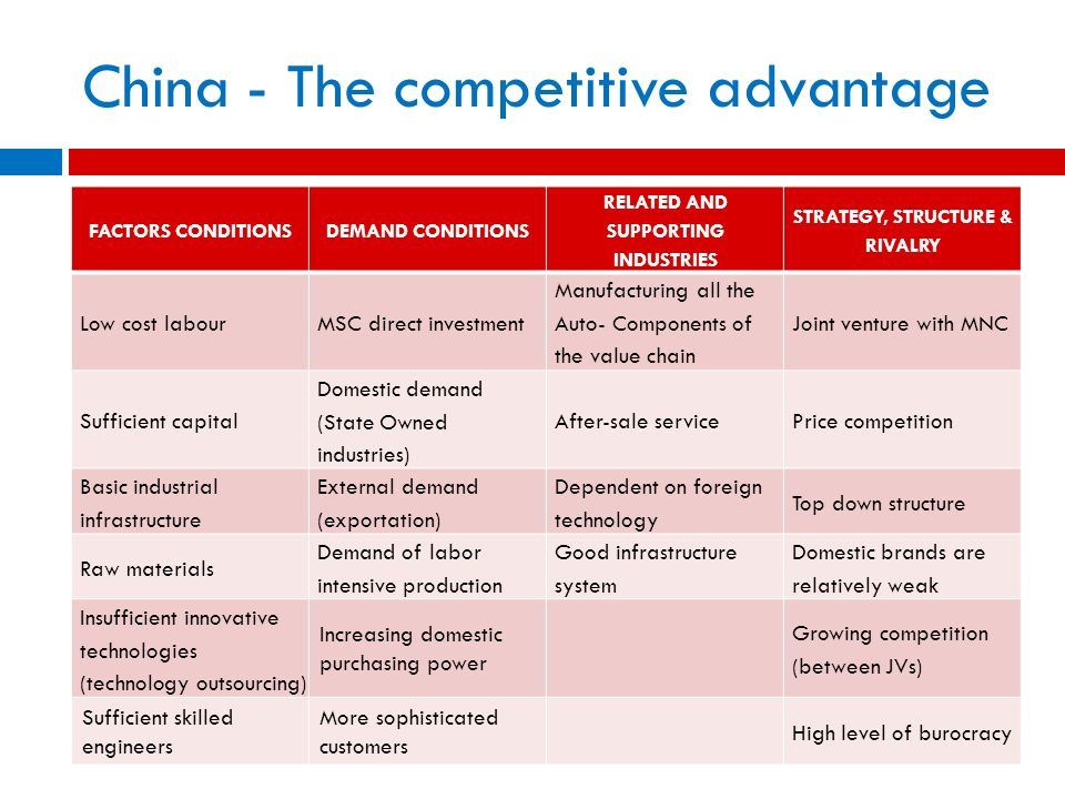 China - The competitive advantage FACTORS CONDITIONSDEMAND CONDITIONS RELATED AND SUPPORTING INDUSTRIES STRATEGY, STRUCTURE & RIVALRY Low cost labourM