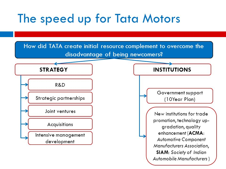 How did TATA create initial resource complement to overcome the disadvantage of being newcomers? STRATEGYINSTITUTIONS Government support (10Year Plan)