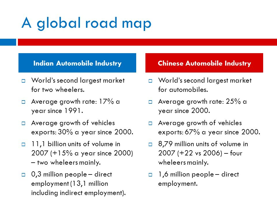 A global road map Worlds second largest market for two wheelers. Average growth rate: 17% a year since 1991. Average growth of vehicles exports: 30% a