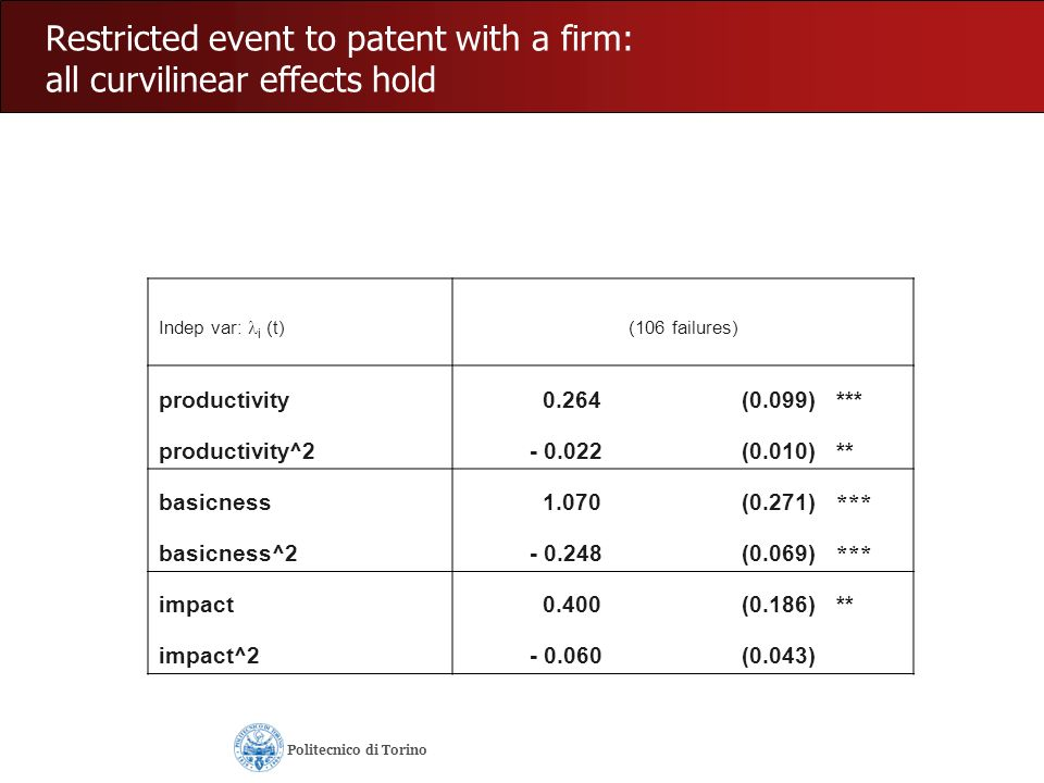Restricted event to patent with a firm: all curvilinear effects hold Indep var: i (t) (106 failures) productivity 0.264(0.099)*** productivity^2- 0.02