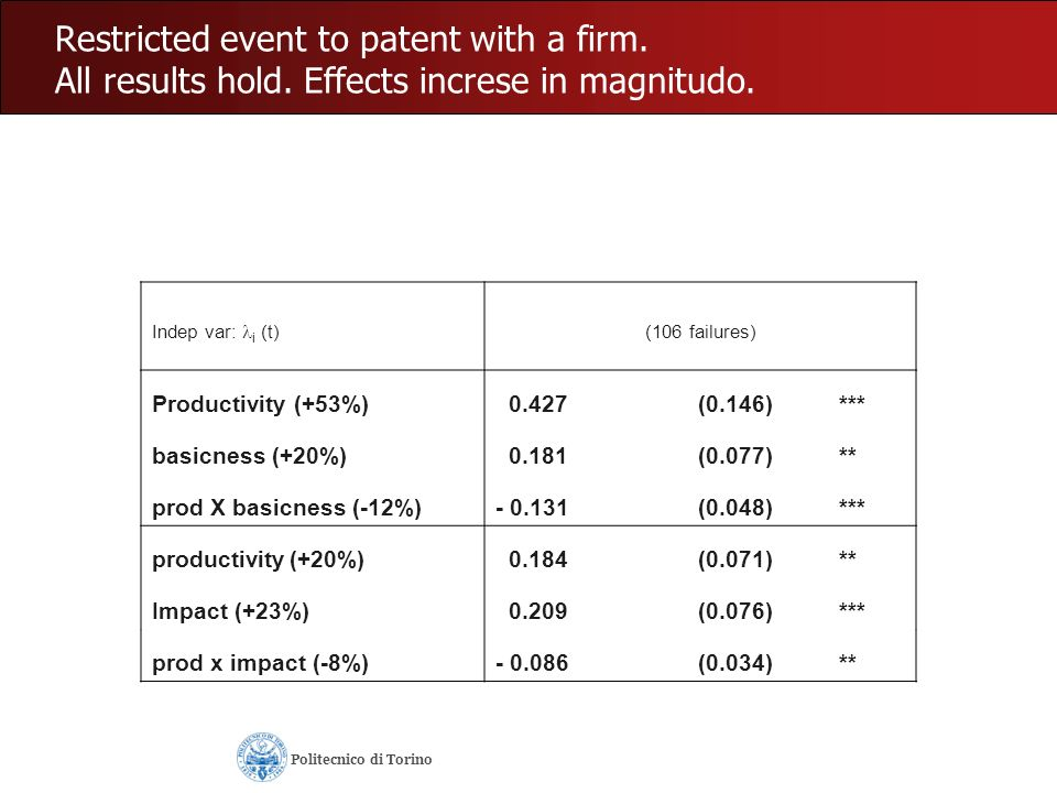 Restricted event to patent with a firm. All results hold. Effects increse in magnitudo. Indep var: i (t) (106 failures) Productivity (+53%) 0.427(0.14