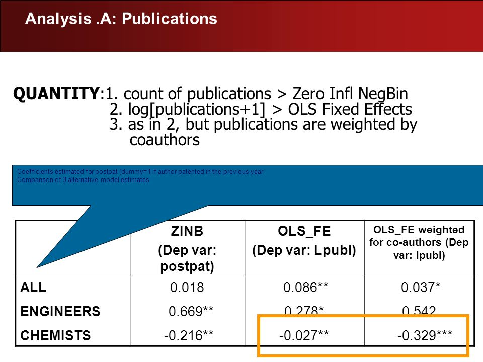 Analysis.A: Publications QUANTITY:1. count of publications > Zero Infl NegBin 2. log[publications+1] > OLS Fixed Effects 3. as in 2, but publications