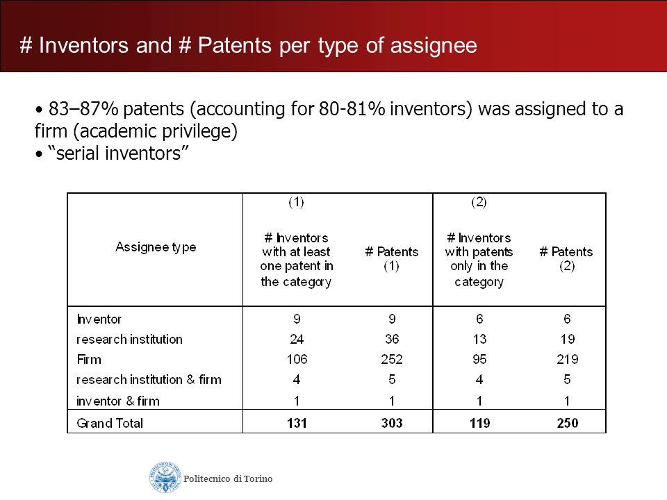 Analysis B: Number of basic publications (Level 4 IpIQ journals) BASICNESS:1.