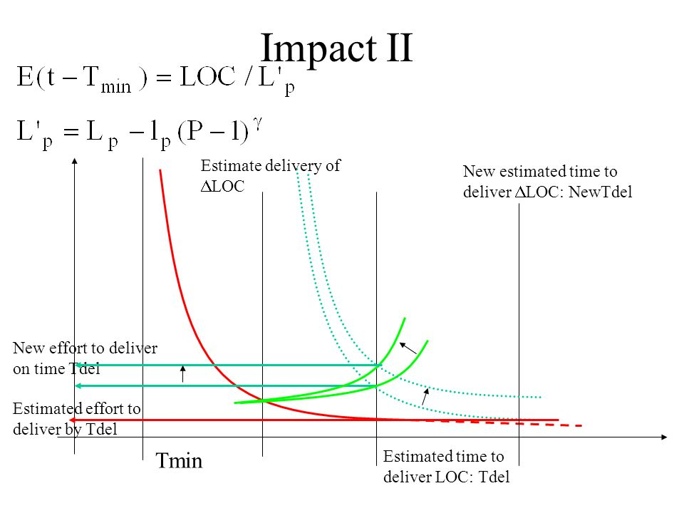 Impact II Tmin Estimated time to deliver LOC: Tdel New estimated time to deliver LOC: NewTdel Estimate delivery of LOC New effort to deliver on time Tdel Estimated effort to deliver by Tdel
