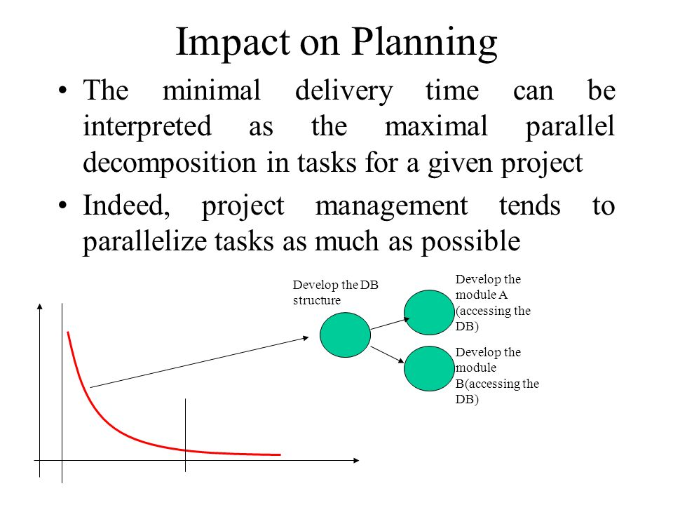 Impact on Planning Develop the DB structure Develop the module A (accessing the DB) Develop the module B(accessing the DB) The minimal delivery time can be interpreted as the maximal parallel decomposition in tasks for a given project Indeed, project management tends to parallelize tasks as much as possible