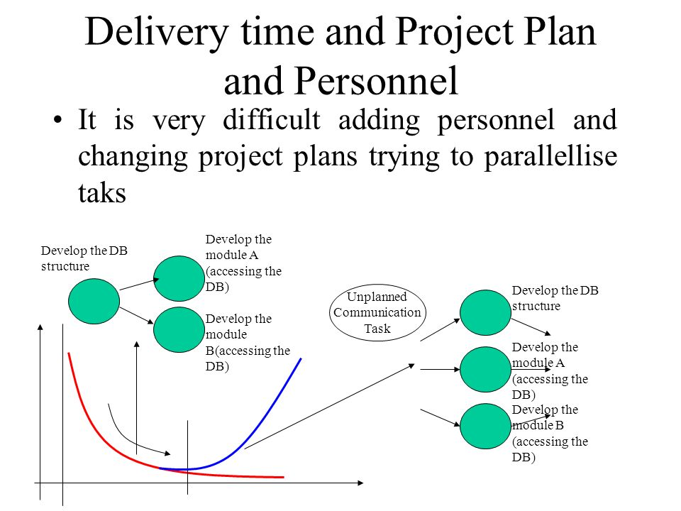Delivery time and Project Plan and Personnel It is very difficult adding personnel and changing project plans trying to parallellise taks Develop the DB structure Develop the module A (accessing the DB) Develop the module B (accessing the DB) Unplanned Communication Task Develop the DB structure Develop the module A (accessing the DB) Develop the module B(accessing the DB)