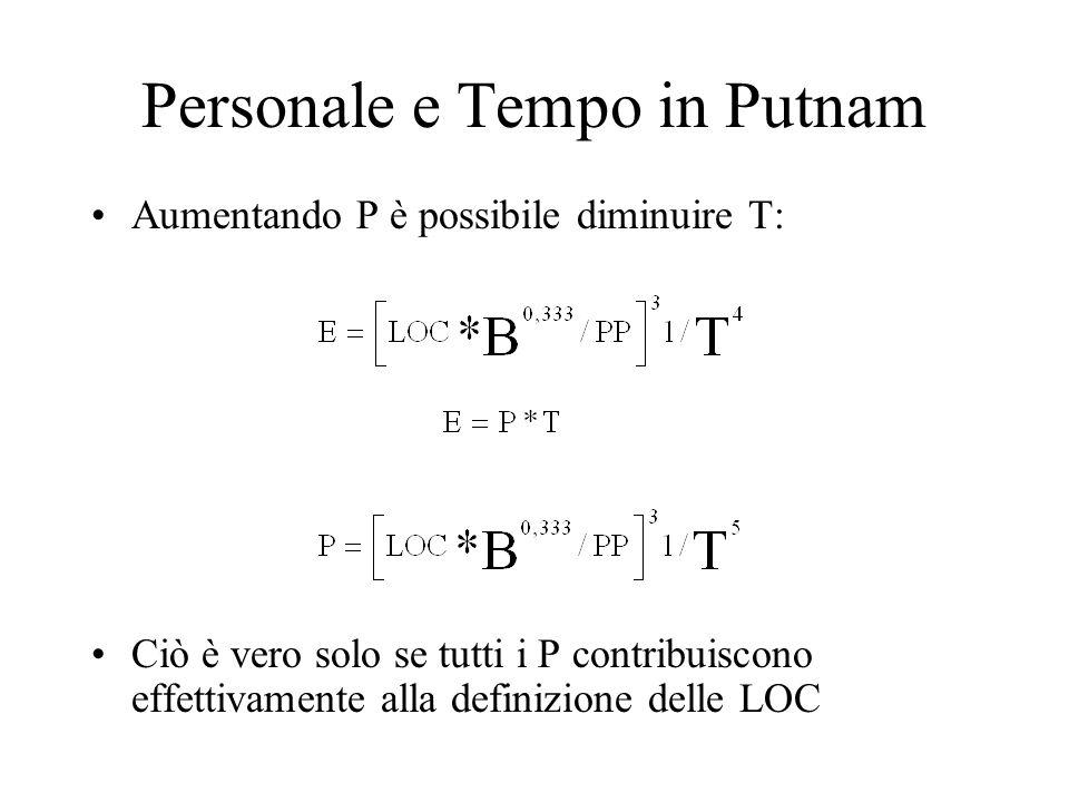 Personale e Tempo in Putnam Aumentando P è possibile diminuire T: Ciò è vero solo se tutti i P contribuiscono effettivamente alla definizione delle LOC