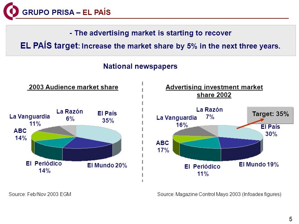 5 - The advertising market is starting to recover EL PAÍS target : Increase the market share by 5% in the next three years.