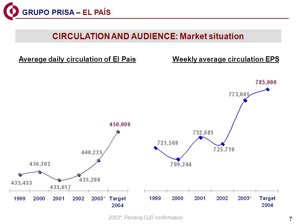 7 CIRCULATION AND AUDIENCE: Market situation Average daily circulation of El País Weekly average circulation EPS 2003*: Pending OJD confirmation GRUPO PRISA – EL PAÍS