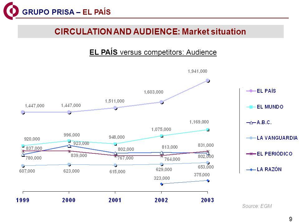 9 Source: EGM Situación del mercado EL PAÍS versus competitors: Audience GRUPO PRISA – EL PAÍS CIRCULATION AND AUDIENCE: Market situation