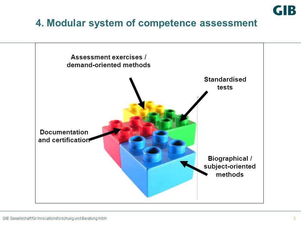 GIB Gesellschaft für Innovationsforschung und Beratung mbH 4. Modular system of competence assessment Biographical / subject-oriented methods Assessme