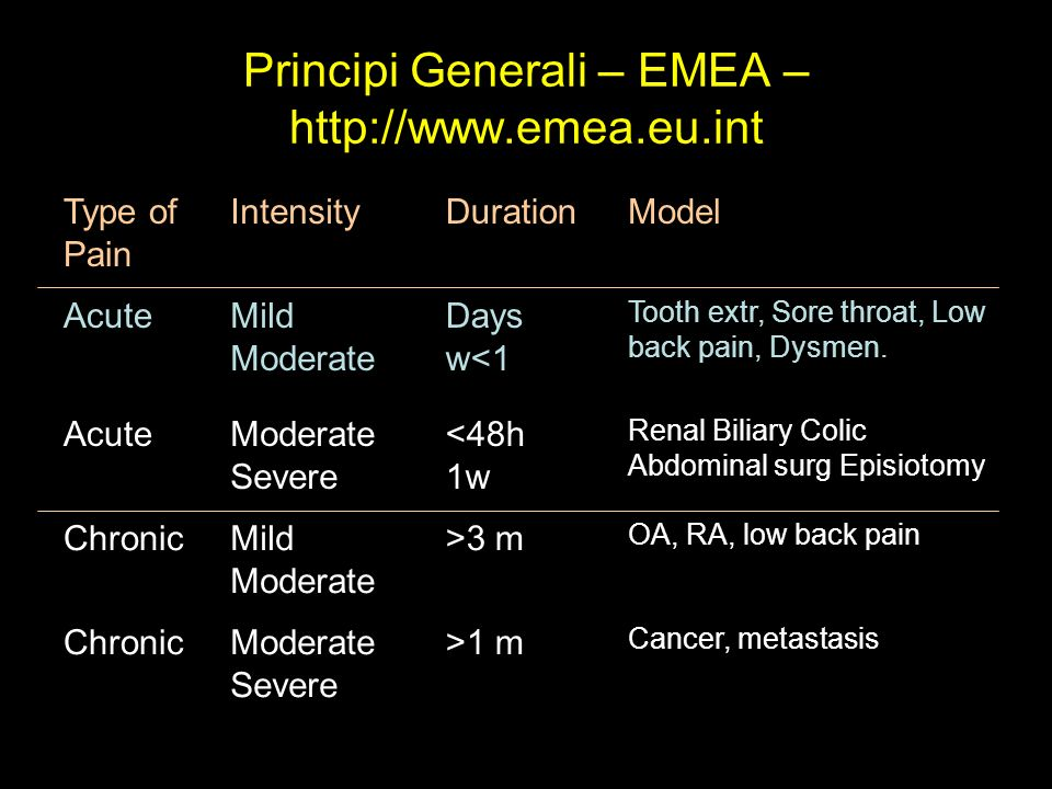 Principi Generali – EMEA – http://www.emea.eu.int Type of Pain IntensityDurationModel AcuteMild Moderate Days w<1 Tooth extr, Sore throat, Low back pa