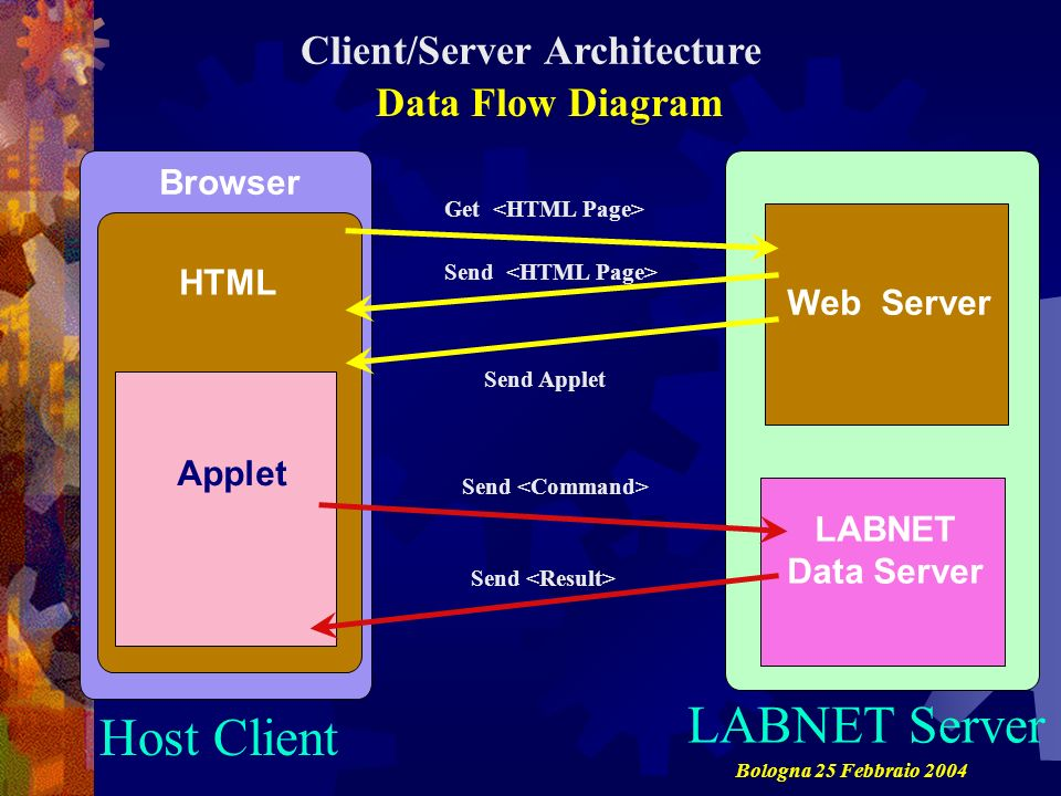 Browser Web Server LABNET Data Server Client/Server Architecture Host Client LABNET Server Data Flow Diagram HTML Applet Get Send Send Applet Send Bologna 25 Febbraio 2004