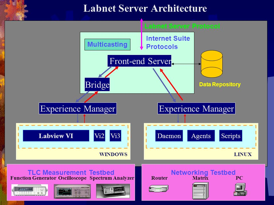 WINDOWS Front-end Server Bridge Experience Manager Labview VIVi2Vi3 LINUX TLC Measurement TestbedNetworking Testbed DaemonAgentsScripts OscilloscopeSpectrum AnalyzerFunction GeneratorRouterMatrixPC Multicasting Internet Suite Protocols Data Repository Labnet Server Protocol Labnet Server Architecture
