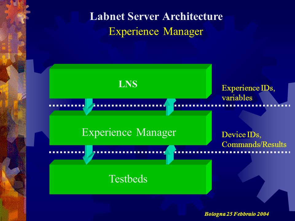 Testbeds Experience Manager LNS Experience IDs, variables Device IDs, Commands/Results Labnet Server Architecture Bologna 25 Febbraio 2004