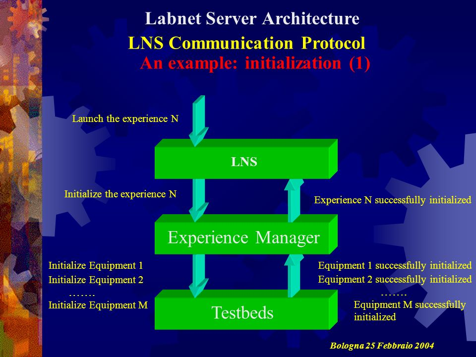 An example: initialization (1) Initialize Equipment 1Equipment 1 successfully initialized Initialize the experience N Experience N successfully initialized Launch the experience N LNS Experience Manager Testbeds Initialize Equipment 2 Initialize Equipment M …….
