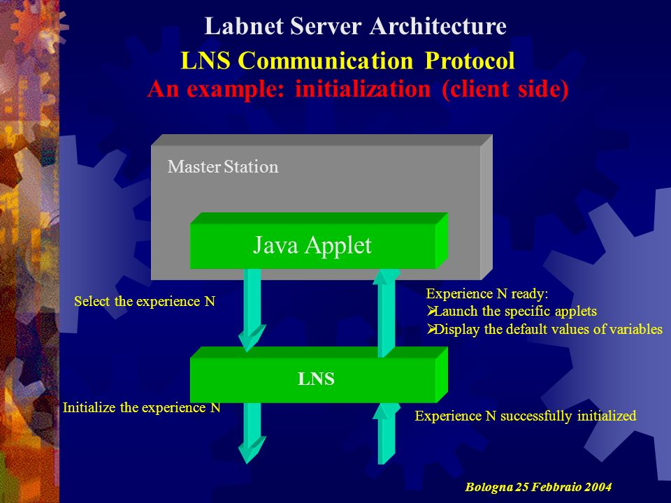 An example: initialization (client side) LNS Communication Protocol Labnet Server Architecture Initialize the experience N Experience N successfully initialized Select the experience N LNS Master Station Experience N ready: Launch the specific applets Display the default values of variables Java Applet Bologna 25 Febbraio 2004