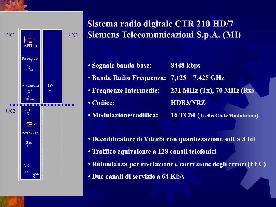 DATA IN Probe IF out IF out Probe RF out RF out DATA OUT RF in IF in A CKS B Decodificatore di Viterbi con quantizzazione soft a 3 bit Traffico equivalente a 128 canali telefonici Ridondanza per rivelazione e correzione degli errori (FEC) Due canali di servizio a 64 Kb/s Sistema radio digitale CTR 210 HD/7 Siemens Telecomunicazioni S.p.A.