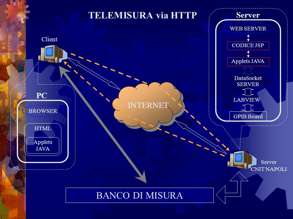 TELEMISURA via HTTP BANCO DI MISURA Client INTERNET Server CNIT NAPOLI Server PC GPIB Board LABVIEW DataSocket SERVER HTML Applets JAVA WEB SERVER BROWSER CODICE JSP Applets JAVA