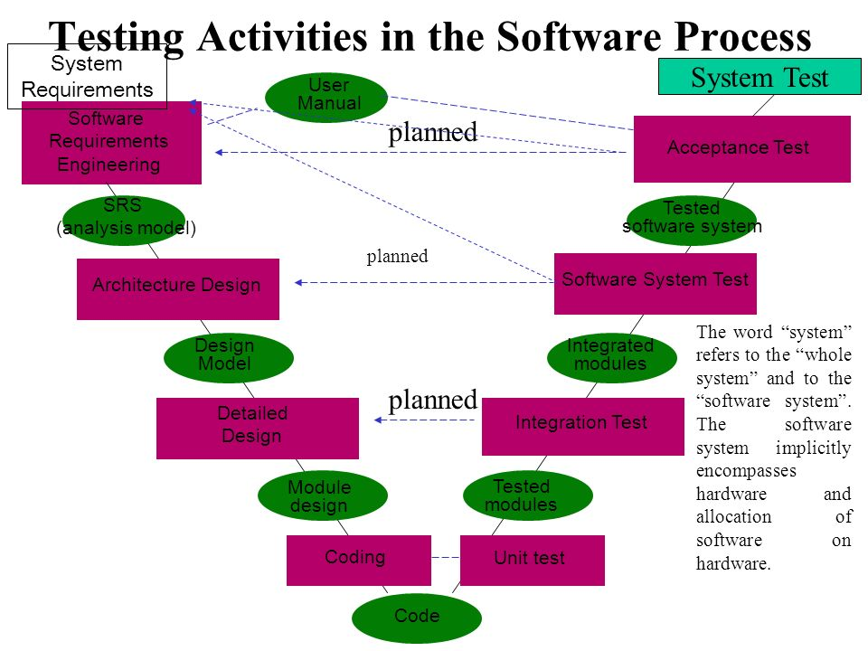 Testing Activities in the Software Process Software Requirements Engineering SRS Architecture Design Detailed Design Coding Design Model SRS (analysis