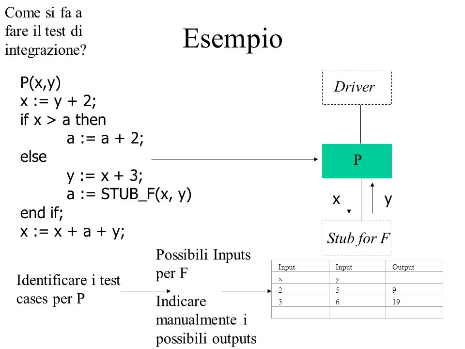 Esempio P(x,y) x := y + 2; if x > a then a := a + 2; else y := x + 3; a := STUB_F(x, y) end if; x := x + a + y; Come si fa a fare il test di integrazi