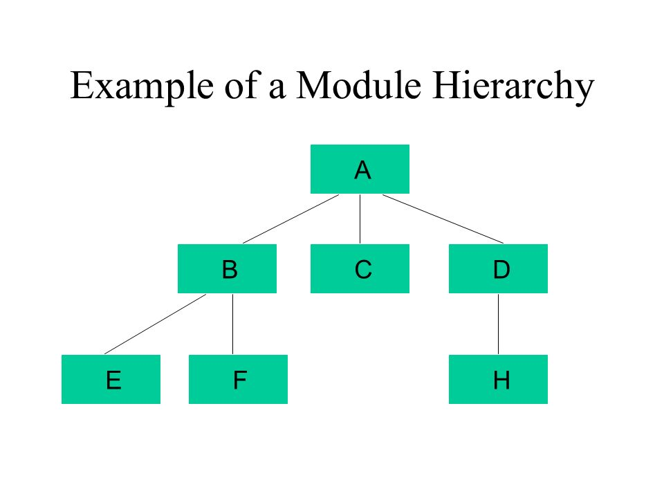 Example of a Module Hierarchy ABCDFHE