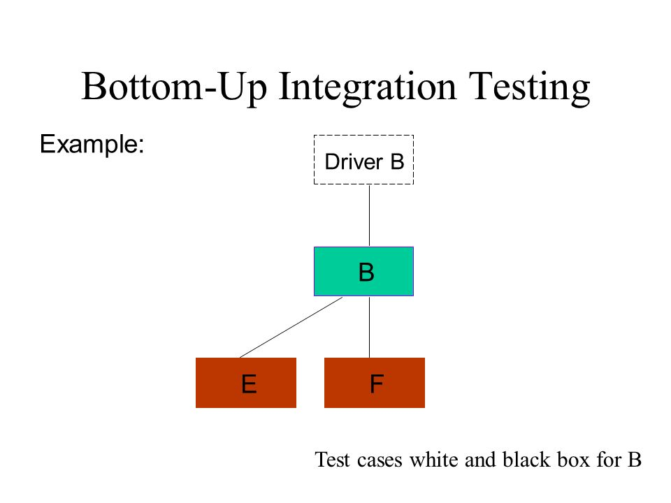 Bottom-Up Integration Testing B FE Driver B Example: Test cases white and black box for B