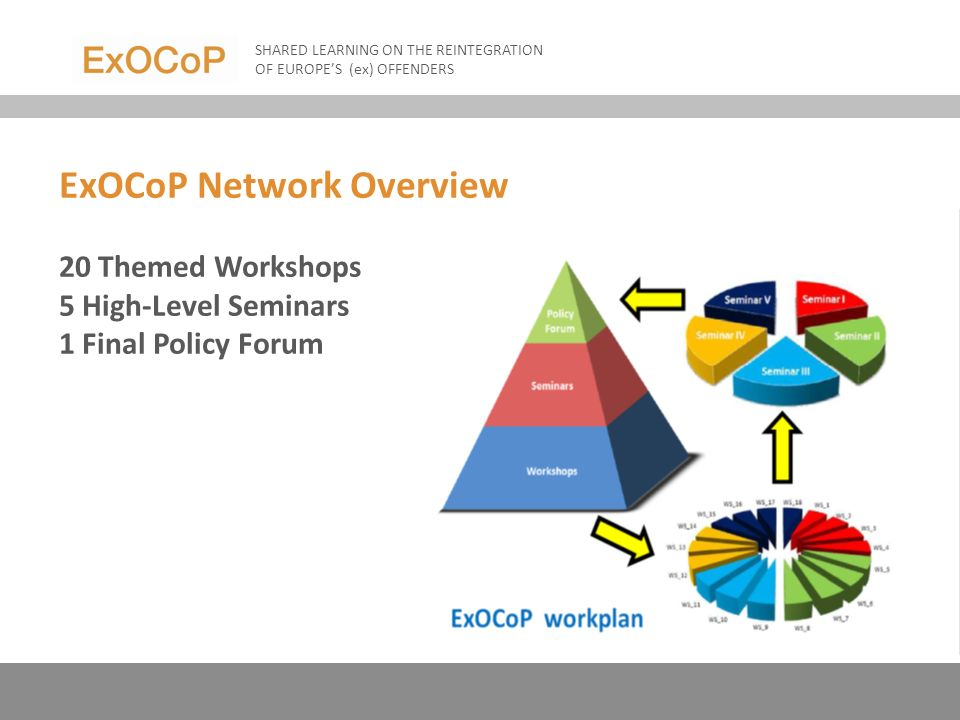 ExOCoP Network Overview 20 Themed Workshops 5 High-Level Seminars 1 Final Policy Forum SHARED LEARNING ON THE REINTEGRATION OF EUROPES (ex) OFFENDERS