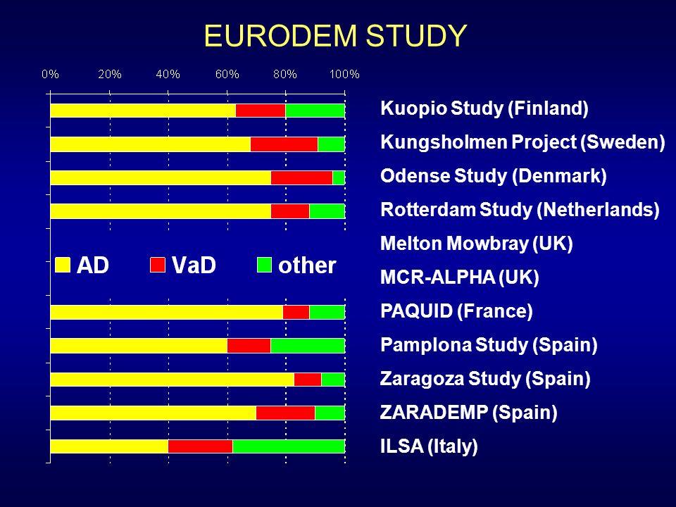 EURODEM STUDY Kuopio Study (Finland) Kungsholmen Project (Sweden) Odense Study (Denmark) Rotterdam Study (Netherlands) Melton Mowbray (UK) MCR-ALPHA (