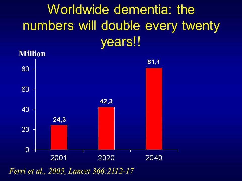 Worldwide dementia: the numbers will double every twenty years!! Ferri et al., 2005, Lancet 366:2112-17 Million