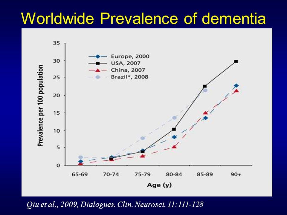 Worldwide Prevalence of dementia Qiu et al., 2009, Dialogues. Clin. Neurosci. 11:111-128