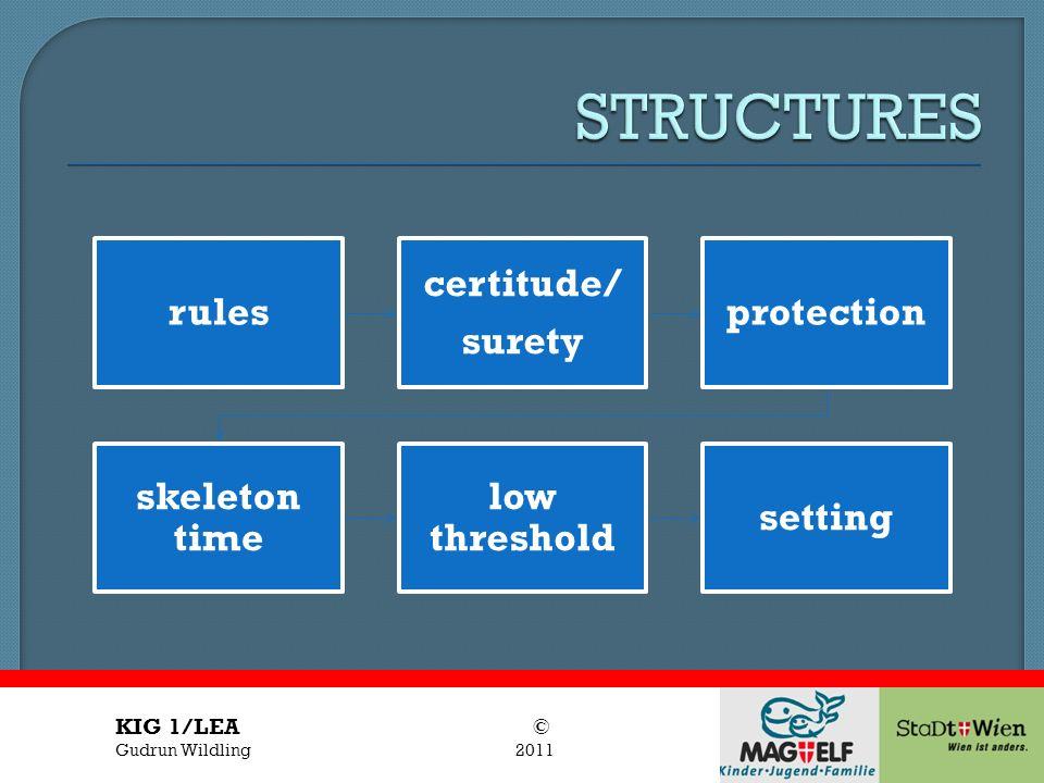 Titel des Vortrages Vortragender rules certitude/ surety protection skeleton time low threshold setting KIG 1/LEA © Gudrun Wildling 2011