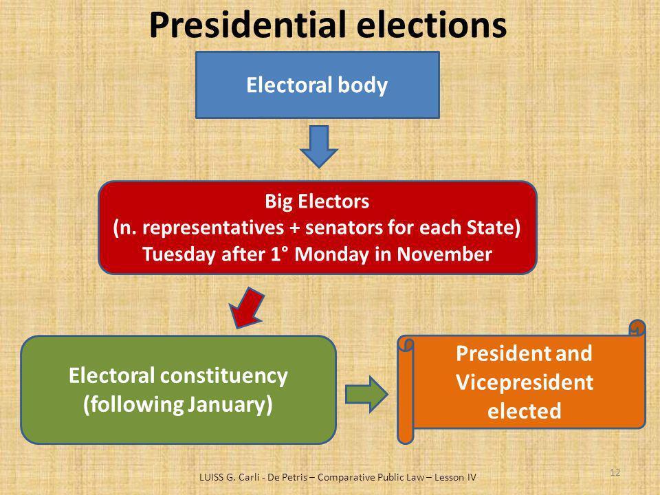 Presidential elections LUISS G. Carli - De Petris – Comparative Public Law – Lesson IV 12 Electoral body Big Electors (n. representatives + senators f