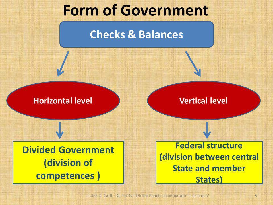 Form of Government LUISS G. Carli - De Petris – Diritto Pubblico comparato – Lezione IV6 Checks & Balances Horizontal levelVertical level Divided Gove