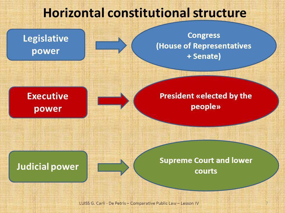 Horizontal constitutional structure LUISS G. Carli - De Petris – Comparative Public Law – Lesson IV7 Legislative power Congress (House of Representati