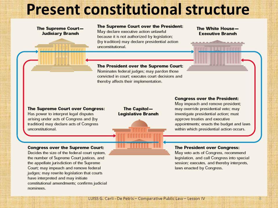 Present constitutional structure LUISS G. Carli - De Petris – Comparative Public Law – Lesson IV8