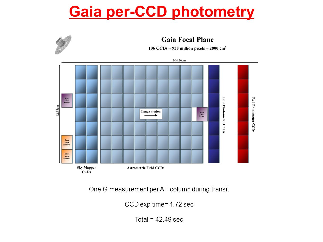Gaia per-CCD photometry One G measurement per AF column during transit CCD exp time= 4.72 sec Total = sec