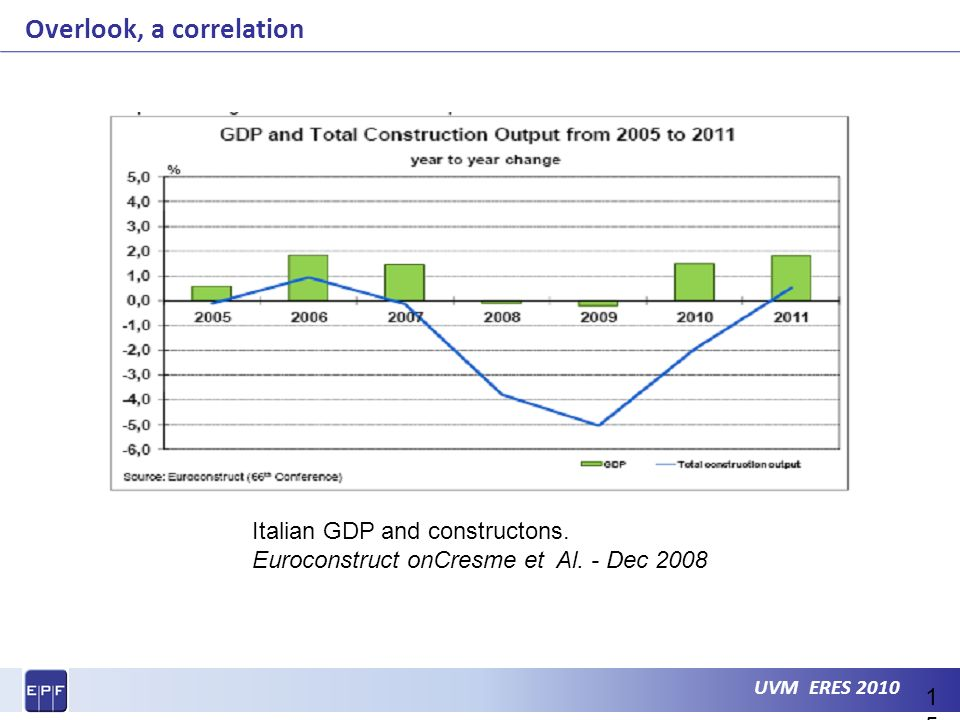 UVM ERES 2010 Overlook, a correlation 15 Italian GDP and constructons.