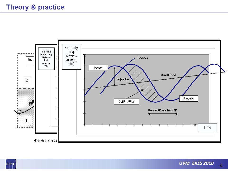 UVM ERES 2010 Theory & practice 4