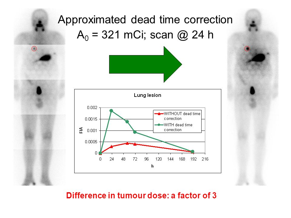 Difference in tumour dose: a factor of 3 Approximated dead time correction A 0 = 321 mCi; scan @ 24 h