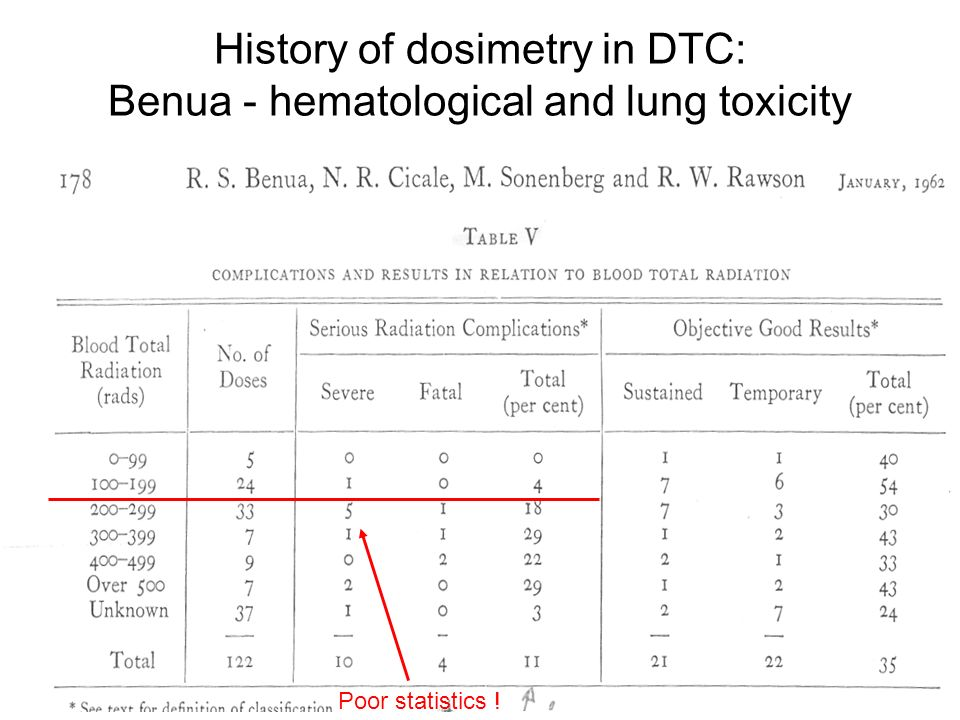 ODonoghue Implications of Nonuniform Tumor Doses for radioimmunotherapy: Equivalent Uniform Dose JNM 1999 40:1337-1341 BED ds( )=[p( ) d ]exp(- ) S= p( ) d exp(- ) EUD = -1/ ln(S) Is the BED which gives the same effect if the distribution was uniform EUD <= BED