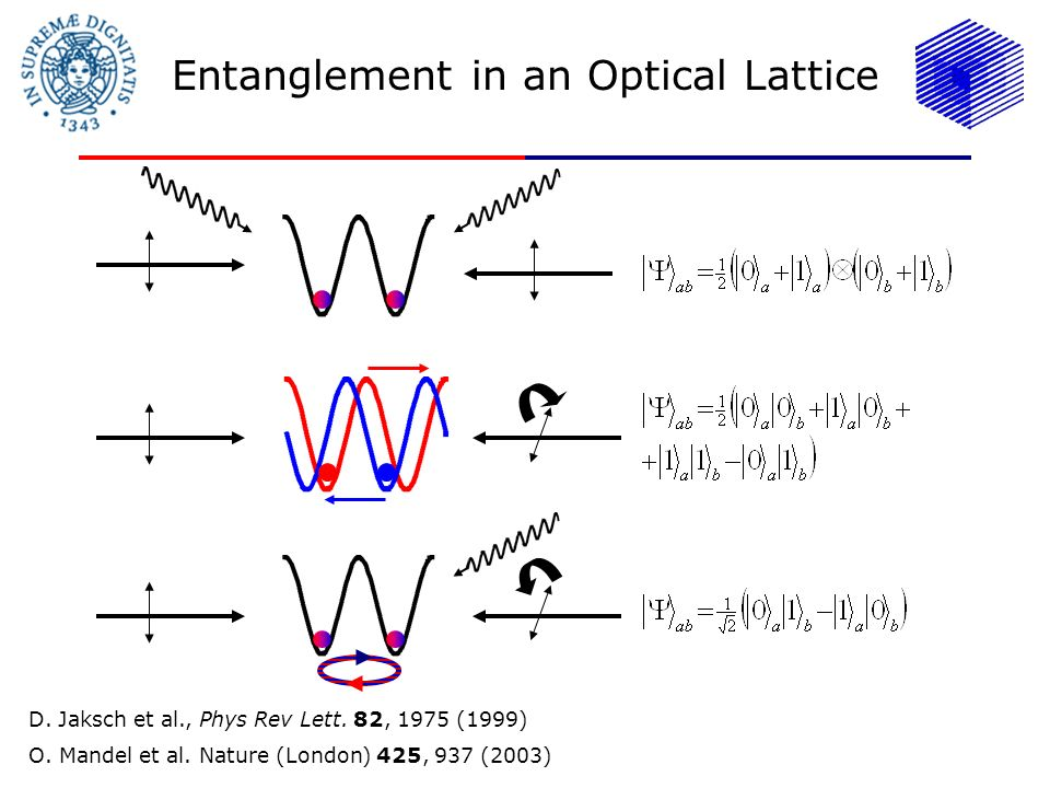 Entanglement in an Optical Lattice D.Jaksch et al., Phys Rev Lett.