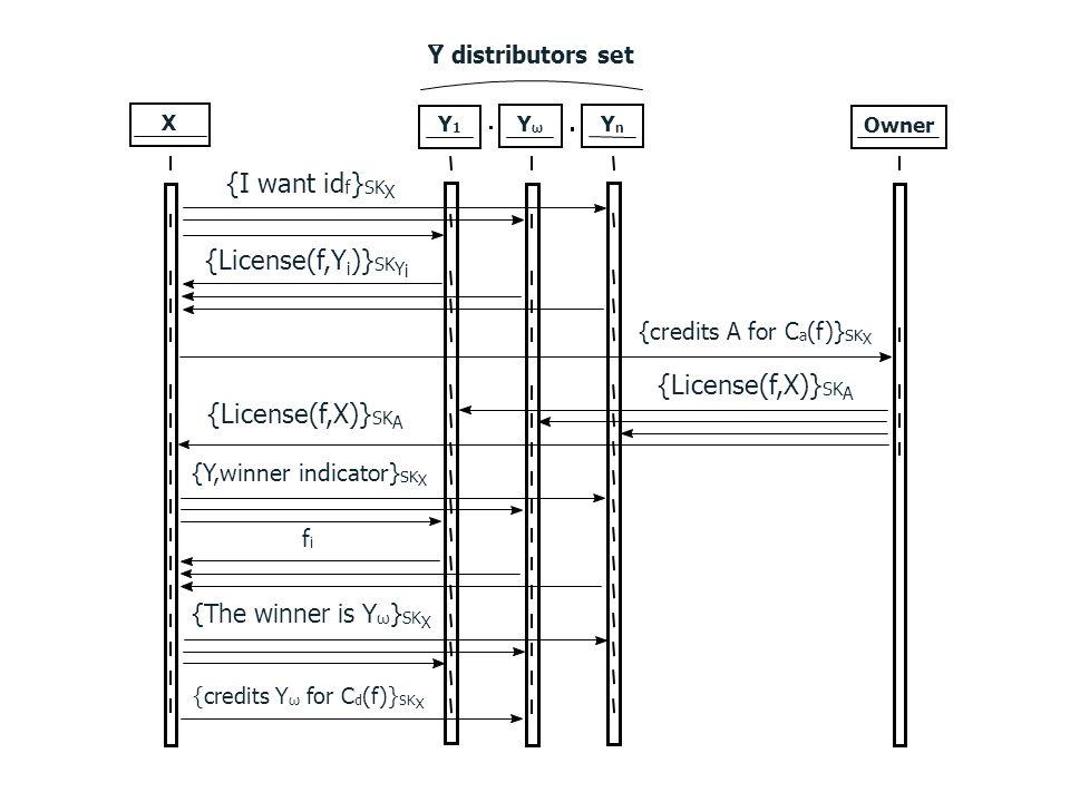 XY1Y1 YωYω YnYn Y distributors set Owner {I want id f } SK X {License(f,Y i )} SK Y i {credits A for C a (f)} SK X {License(f,X)} SK A {Y,winner indic
